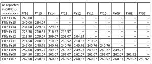 FTE Chart