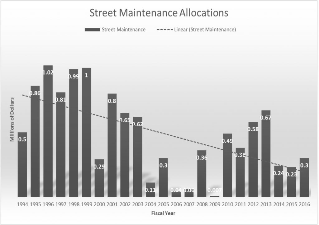 street maintenance all expenditures